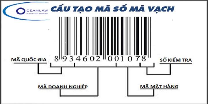 xin cấp mã số mã số, mã vạch sản phẩm